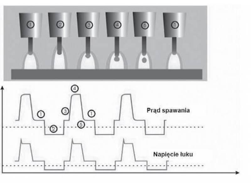 Rys. 1. Przebieg spawania ze zmienną polaryzacją łuku